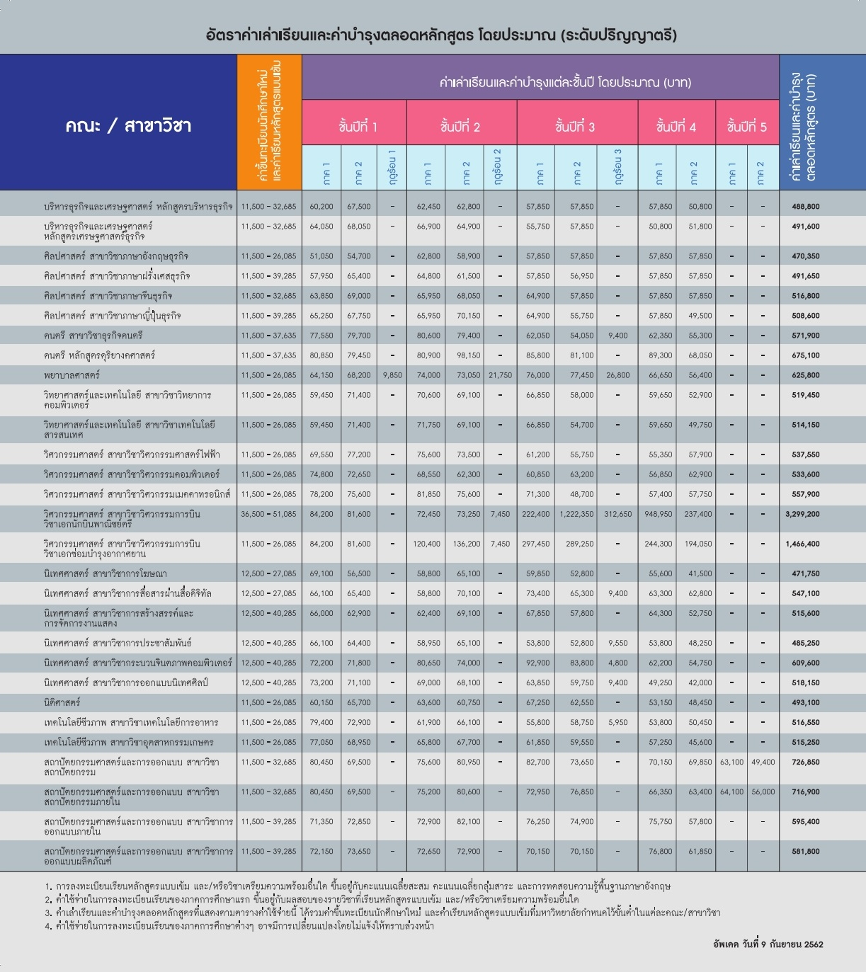 Fee Table THAI OCT 2019[Print]_001